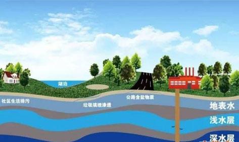 八成地下水不能饮用,宏华开水器和净水设备为您的健康饮水保驾护航